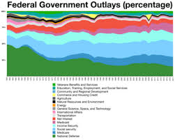 United States Federal Budget Wikivisually