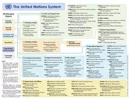 United Nations Organizational Chart How Are The United Nations Organized Quora