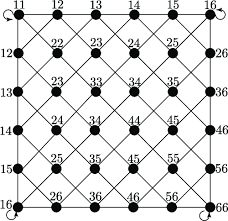 Top A Linear Walk With 6 Vertices Numbers Denote Different