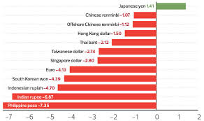 The State Of The Nation Factors That Move The Ringgit The