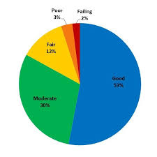 Taiwan Religion Pie Chart Sanitary Sewer Condition Assessment Results Are Encouraging