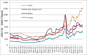 Hrc Steel Price Chart Mahakam13 W10_tri_ Hot Rolled Coil Steel In Gold Equivalent