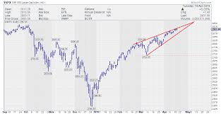 Are We Looking At A Wedge In The Making Dont Ignore This