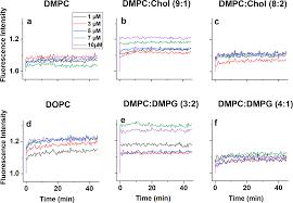 Medchem Designer Crack Nano Viscosimetry Analysis Of The Membrane Disrupting Action