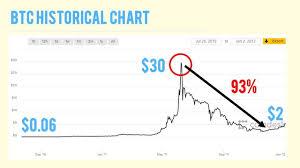 Bitcoin Price Predection 35 000 All Bitcoin Bullrun Data
