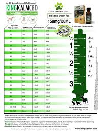 Chart Of Dogs And Cats Dosage With Cannabis Cbd Medicinal