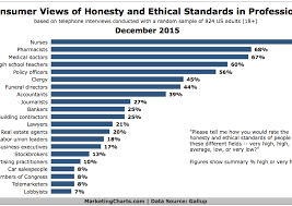 Gallup Charts Most Ethical Professions Chart