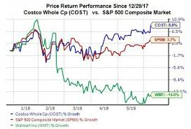 Costco Stock Quote Fascinating Why Costco COST Stock Hit A New High Thursday Nasdaq