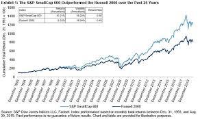 Index Construction Matters In U S Small Cap S P Dow Jones