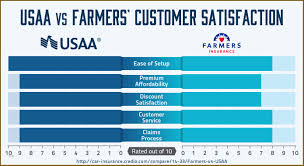 Usaa Auto Insurance Quote Mesmerizing Get Auto Insurance Quote Usaa Best Quote 48