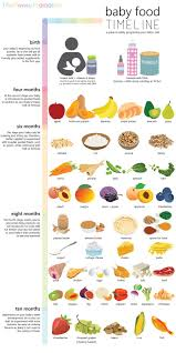 Starting Baby On Solids Chart Baby Food Timeline Allowed Foods For Baby Birth To 10