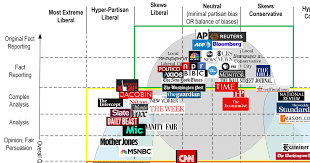 News Source Bias Chart Media Bias Chart Obamaninjas