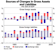 assets and liabilities the growth in australias foreign assets and liabilities bulletin