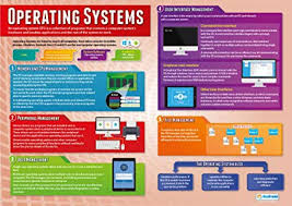 Amazon Com Operating Systems Computer Science Posters