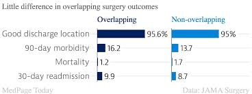 Chart Review Nurse Malpractice Overlapping Surgery