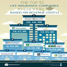 rbc life insurance quote fresh rbc insurance verylifequotes