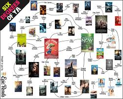6 Degrees Of Ya Movies Epic Reads Blog
