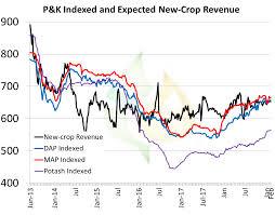 Weekly Fertilizer Bulletin Nci Turns Higher Pro Farmer