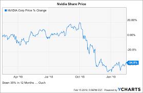 Nvidia A Weak Q4 Sets Up A Weak 2019 Nvidia Corporation