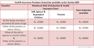 importance of having a health insurance policy