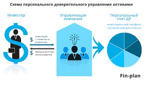 Доверительное управление ценными бумагами fin plan org Как работает ДУ