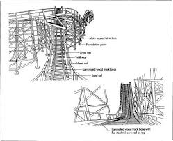 How roller coaster is made - material, history, used, parts ...