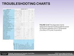 Clutch Troubleshooting Chart Objectives After Studying Chapter 12 The Reader Should Be