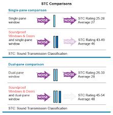 Noise Reduction Comparison Chart Ezsoundproof Com