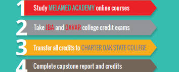 College Degree Program Melamed Academy