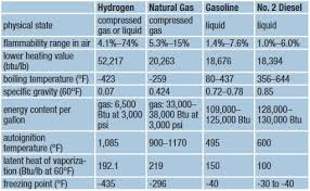 British Thermal Unit Btu Chart Fuel Cell Llc Data Sheet Hydrogen Conversion Factors