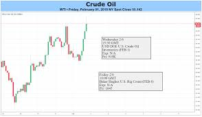 Crude Oil Prices Risk Larger Recovery On Stagnant Non Opec