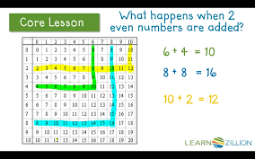 Lesson Video For Identify Patterns On An Addition Chart