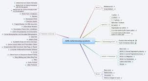 Apa Referencing System Xmind Mind Mapping Software