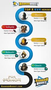 For Honor Gear Chart Season 3 For Honor Tier List Best Character Classes Best Heroes In