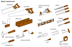 Hand Tools Name And Their Uses
