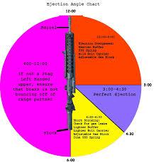 Ar15 Buffer Weight Chart Ar 15 Buffer Weights Oklahoma Shooters