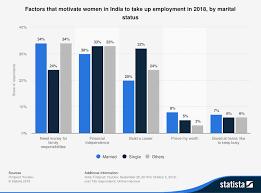 How <b>women</b> entrepreneurs are changing <b>Indian</b> society