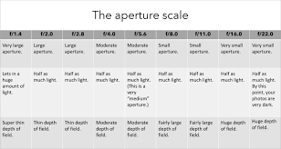 Aperture Value Chart What Is Exposure A Beginners Guide