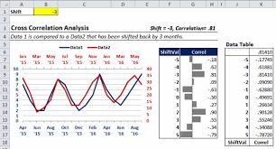 Cross Chart Excel Cross Correlations Part 2