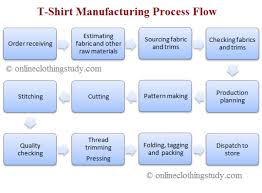 Manufacturing Process Flow Chart Pdf 52 Up To Date Sewing Process Flow Chart