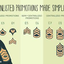 Army E 6 Pay Chart Army Enlisted Rank Promotion System Breakdown
