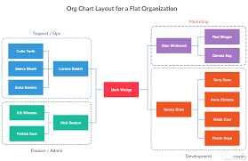 Best Org Chart Builder Org Chart Best Practices For Effective Organizational Charts