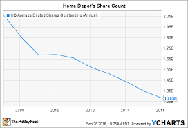 Small Picture Home Depot Has Bought Back 24 Billion of Stock in 2016 Should