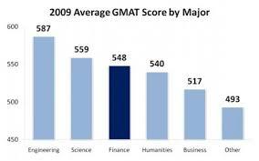 Average Gmat Score By Undergraduate Major