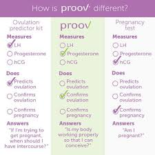 This hormone is also called the pregnancy hormone. Why Proov Testing Is Worth The Cost Proovtest