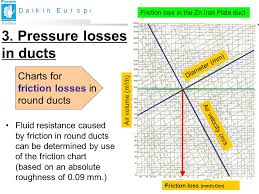Friction Chart For Round Duct Material To Be Checked With Local Legislation Ppt Video