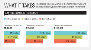 retirement goal planning system retirement plan early retirement moves to make now money