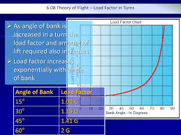 Theory Of Flight 6 08 Loads And Load Factors References
