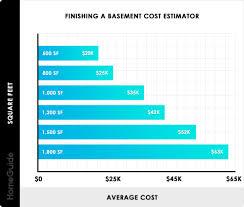 finishing a basement cost estimator chart