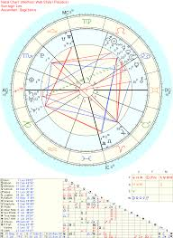 What Is An Astrology Birth Chart Draw Birth Chart